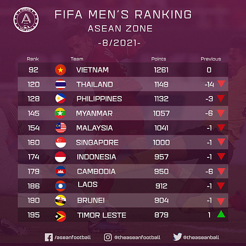 The FIFA ranking of Southeast Asian countries in August 2021. Photo courtesy of ASEAN Football.