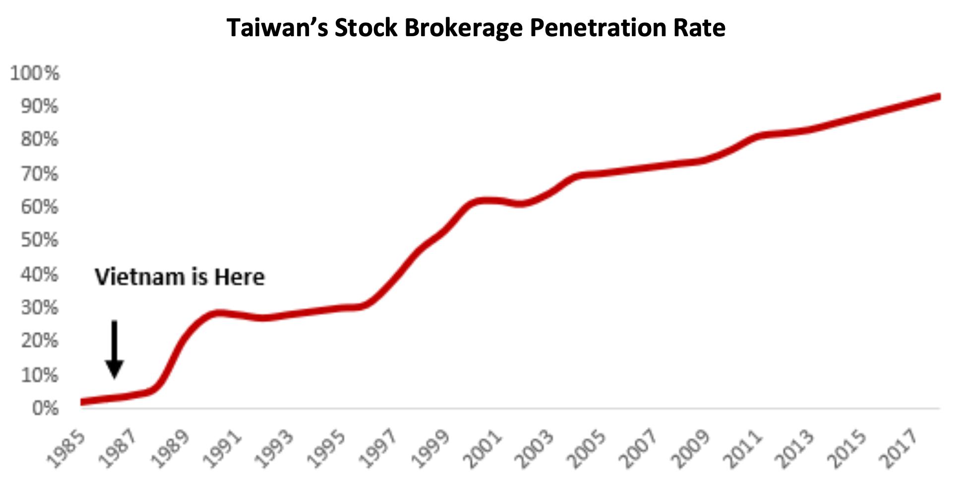 Source: Yuanta Securities via VinaCapital.