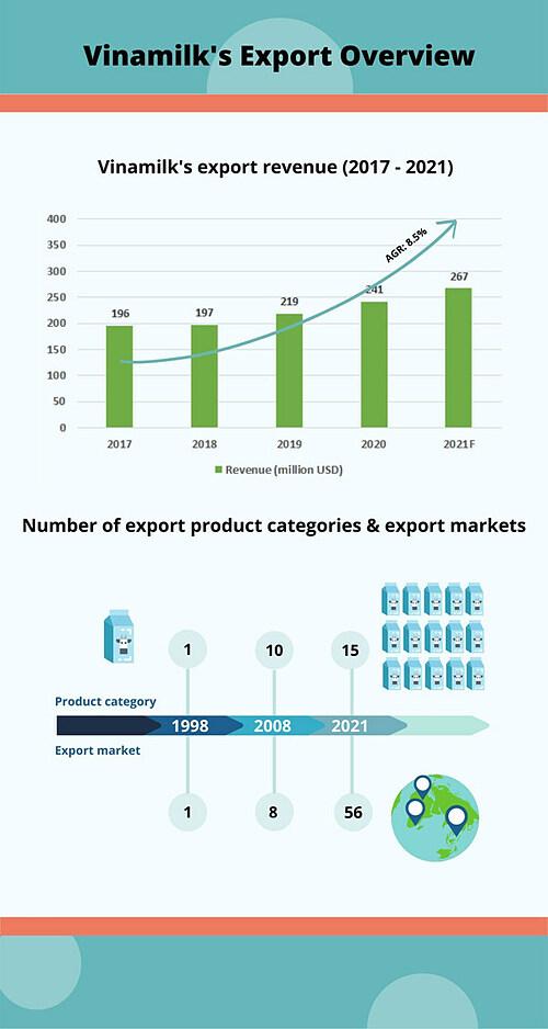 Vinamilks Export Business Overview. Photo by: Vinamilk