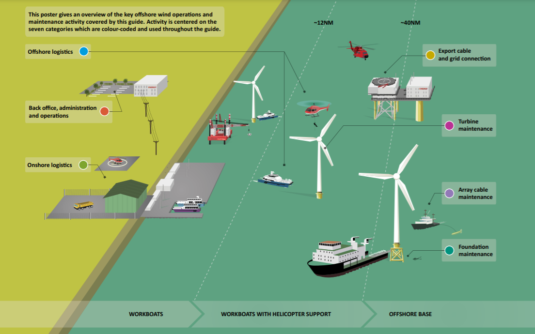 Overview of the Crew Transfer Vessel and Service Operation Vessel used in offshore wind farm O&M. Source: